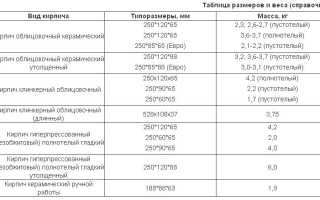 Стандартные размеры кирпичей