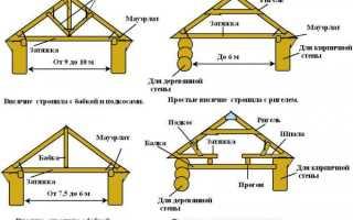 Строительство деревянных домов технология устройство кровли