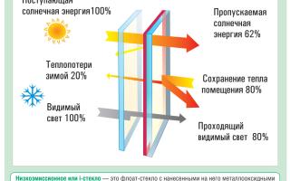 Чем отличаются энергосберегающие окна от обычных