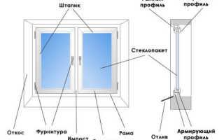 Пластиковые окна конструкция и особенности