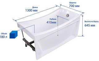 Сколько воды в ванной